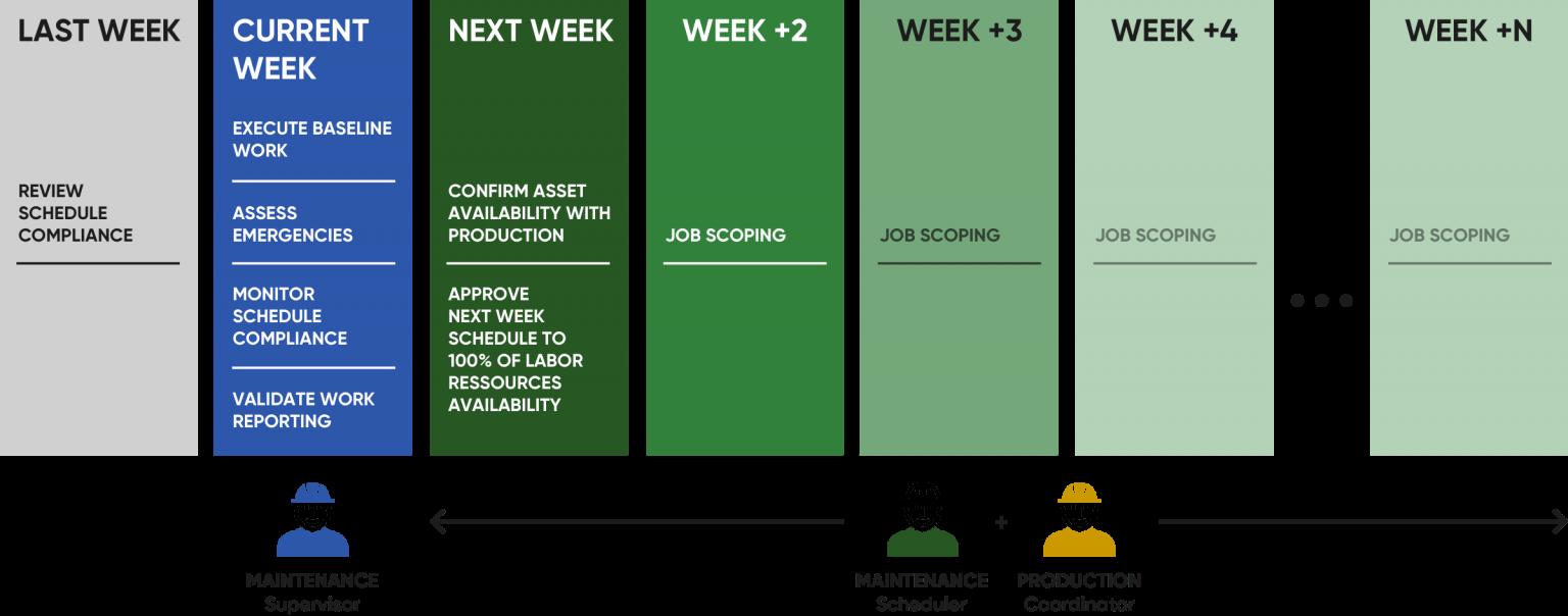 Work Week Management Process